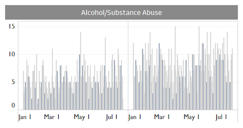 Daily Volume of Alcohol/Substance Abuse Calls